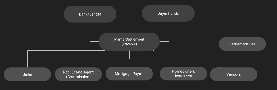 the flow of money from buyer to seller through the settlement process